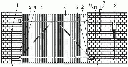 Рисунок 54. Схема распашных ворот (после монтажа): 1 – кнопка управления; 2 – редукторный электропривод; 3 – фотоэлемент (передающий); 4 – створка ворот; 5 – фотоэлемент (приемный); 5 – сигнальная лампа; 7 – приемная антенна; 8 – блок управления с приемником радиосигнала