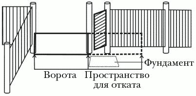 Рисунок 55. Совмещение откатных консольных ворот и калитки