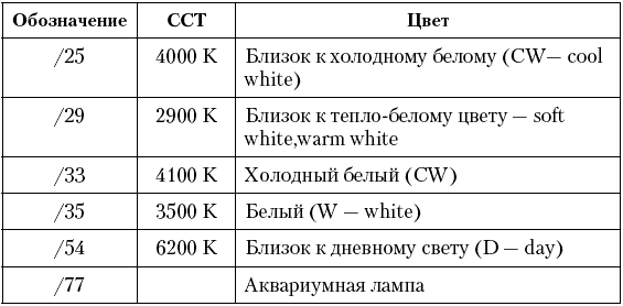 Типы люминесцентных ламп