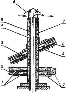 Рис. 4.1.4. Теплозащита асбоцементной или металлической трубы: