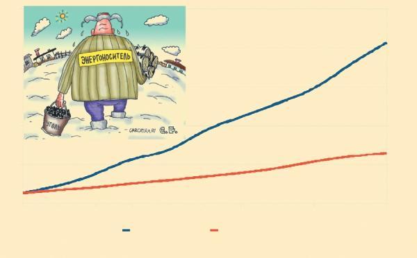 Фото 5.3.3. Стоимость отопления неудержимо растет, и, судя по всему, это будет продолжаться и в обозримом будущем