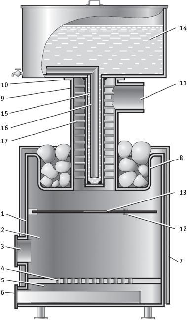 Рис. 6.5.1. Металлическая банная печь с отдельным водогрейным котлом: