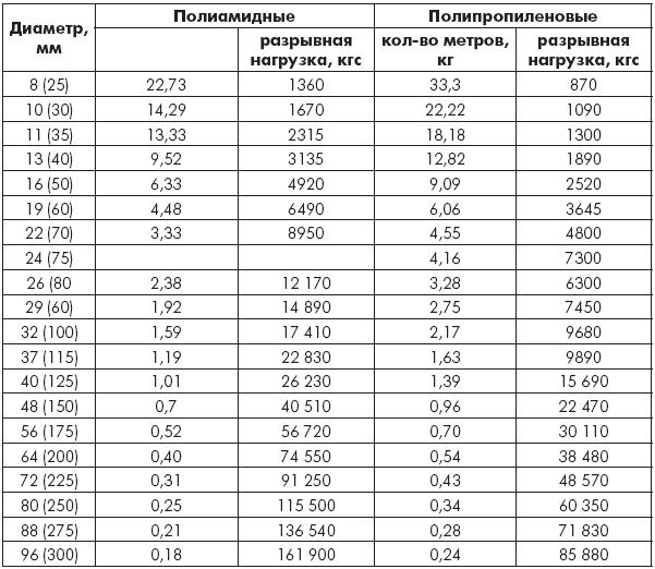 Таблица 1.7. Канаты тросовой свивки