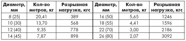 Таблица 1.8. Веревки и канаты хлопчатобумажные