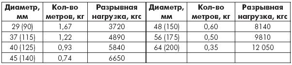 Таблица 1.9. Лини полиамидные морские