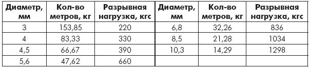 Таблица 1.10. Лини полипропиленовые крученые