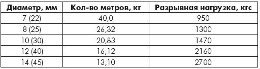 Таблица 1.13. Шнуры полиамидные плетеные 8-прядные