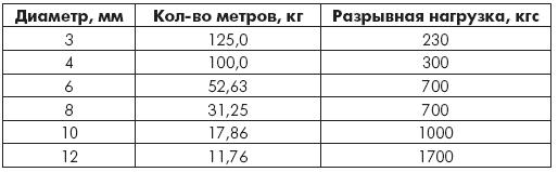 Таблица 1.15. Шнуры полиамидные плетеные 16-прядные без сердечника