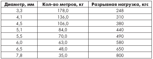 Таблица 1.16. Шнуры вязаные полиамидные