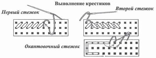 Рис.3.11. Иллюстрация вышивки крестиком